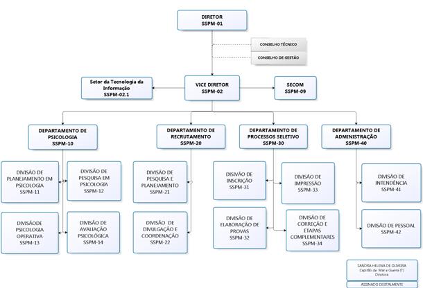 Organograma SSPM